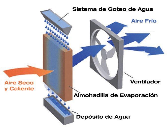 Climatizadores evaporativos - La mejor selecci贸n del 2021