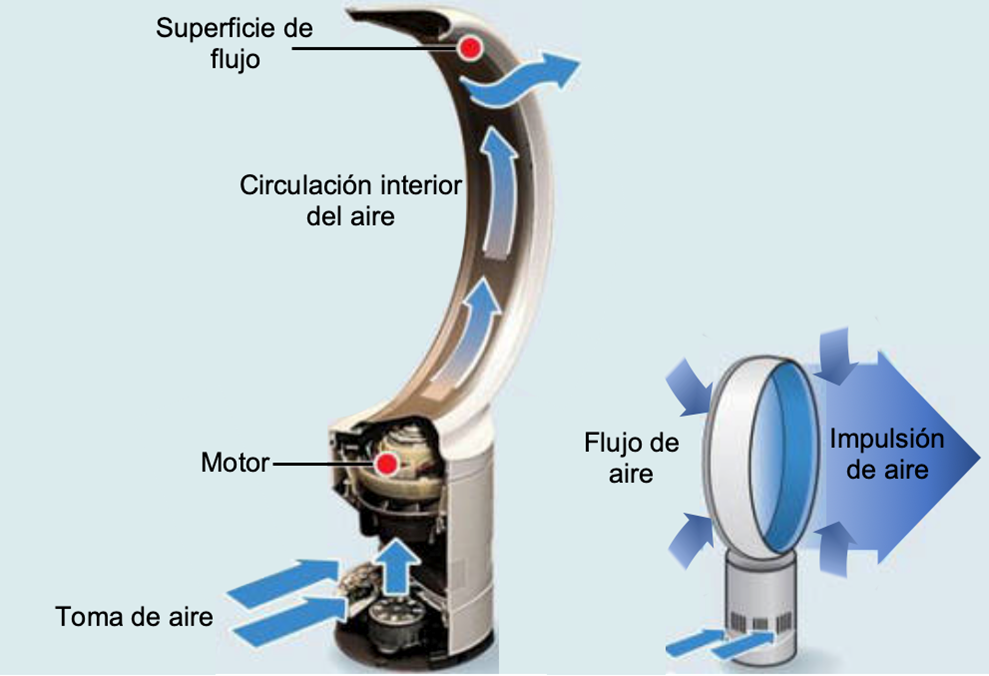 bladeless fan operation